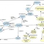 Records in Contexts (RiC) – documento do CIA em consulta pública
