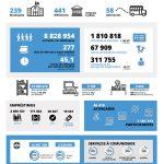DGLAB divulga Relatório Estatístico RNBP 2019